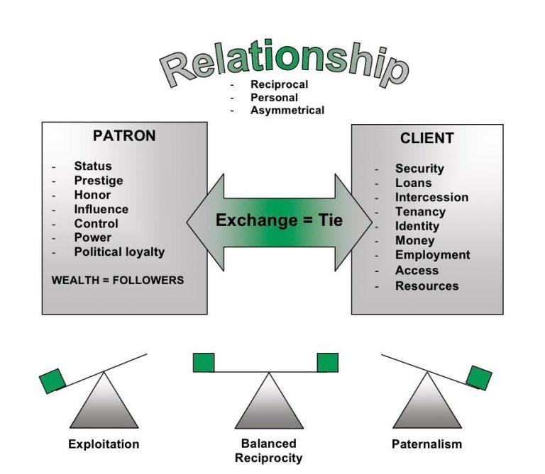 Patron-client relationship